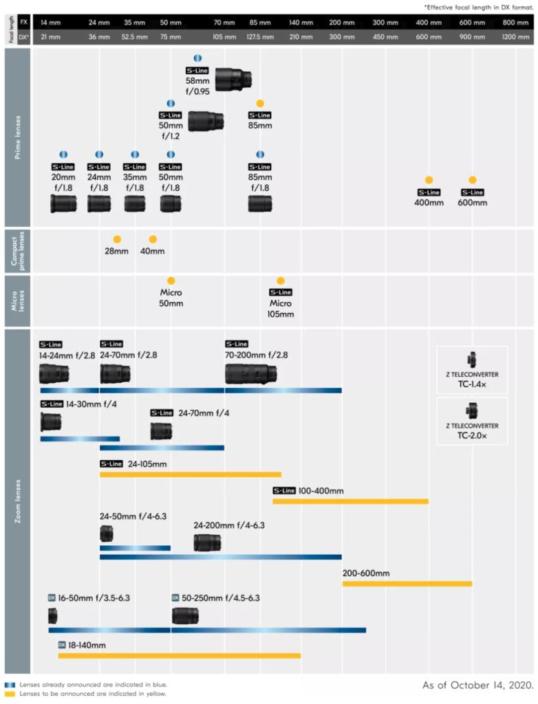 Νέος roadmap των Z φακών της Nikon! Τρεις νέοι φακοί στα 400mm, 600mm και 85mm!