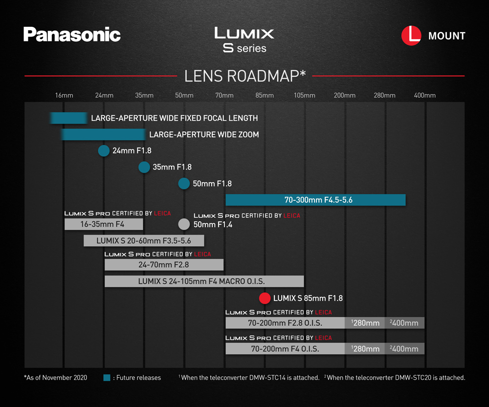 Panasonic: Θα ανακοινώσει τον Panasonic Lumix S 70-300mm F4.5-5.6 O.I.S. με τιμή 1247 δολάρια;