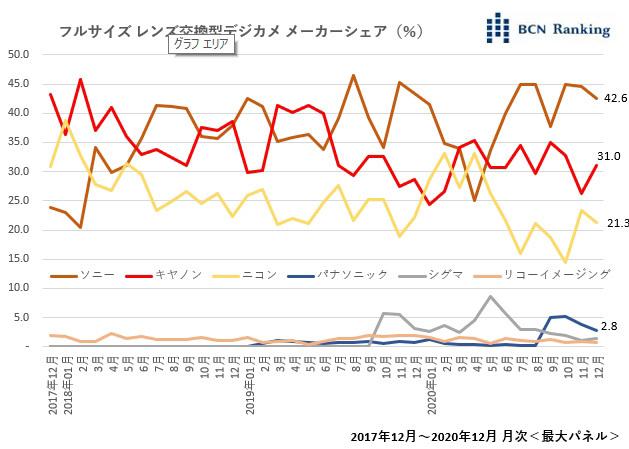 H BCN Ranking παρουσιάζει τα μερίδια στην αγορά των Full Frame καμερών και την μάχη των τριών μεγάλων!