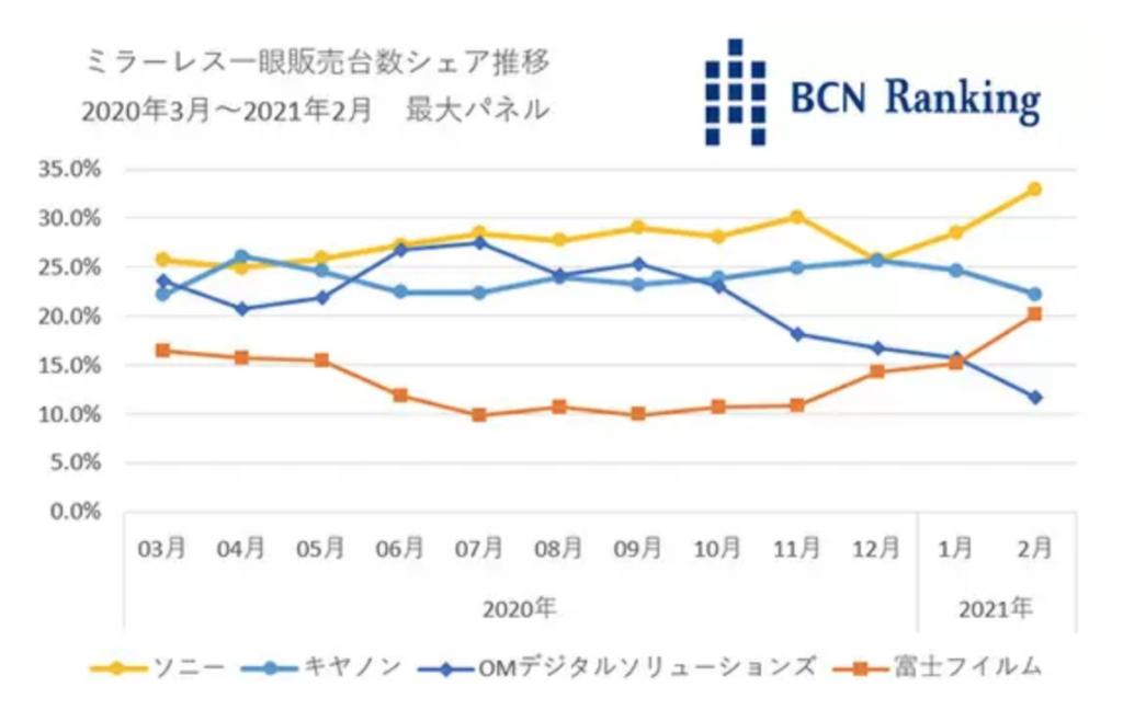 BCN Ranking: Η Fujifilm ξεπέρασε την OM Digital Solutions, αλλά που είναι η Nikon;