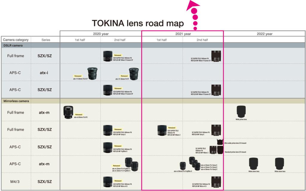Tokina: Δημοσίευσε νέο Roadmap, προστέθηκαν τρεις νέοι φακοί!