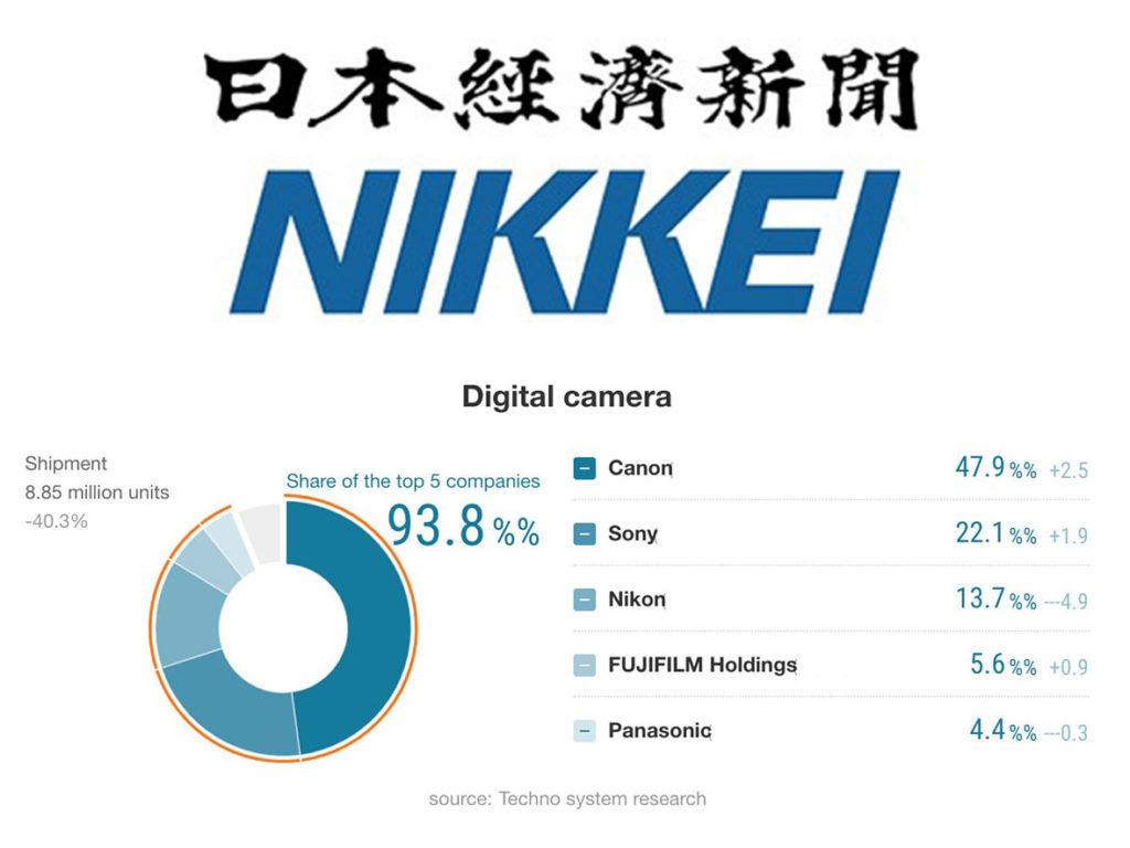 Nikkei: Η φωτογραφική αγορά έχασε το 40% το 2020, Canon, Sony και Fujifilm αύξησαν το μερίδιο τους!