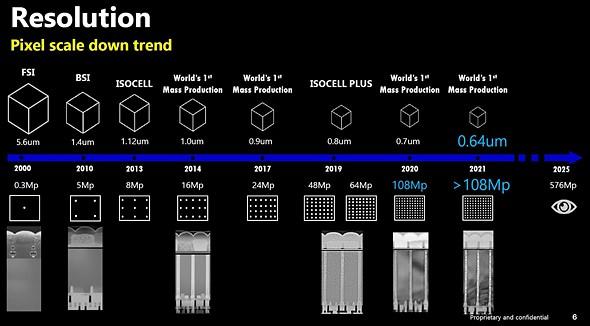 Η Samsung αποκαλύπτει σχέδια για την ανάπτυξη αισθητήρα για smartphones στα 576MP!