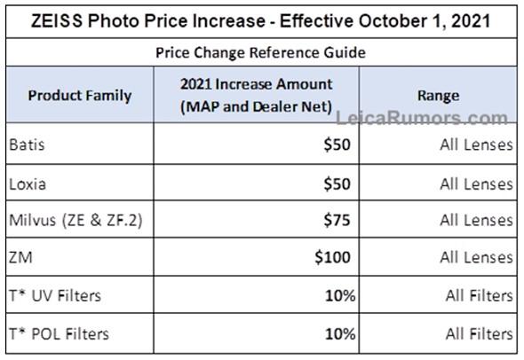Η ZEISS αυξάνει τις τιμές των φακών της από την 1η Οκτωβρίου!