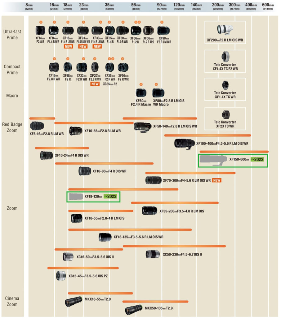 Η Fujifilm αποκαλύπτει τους νέους roadmap για τους φακούς των συστημάτων X και GFX!
