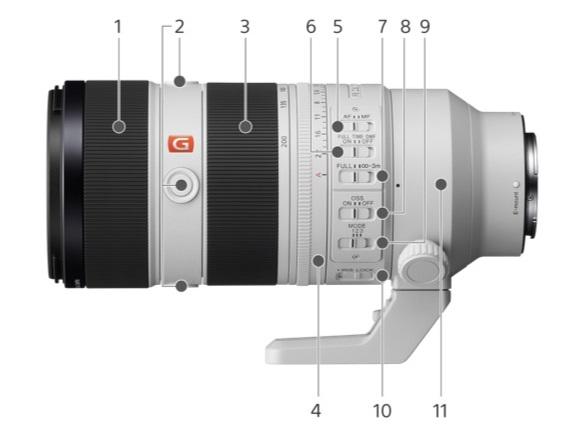 Αύριο ανακοινώνεται ο νέος φακός Sony 70-200mm f/2.8 GM OSS II (διέρρευσαν φωτογραφίες)!